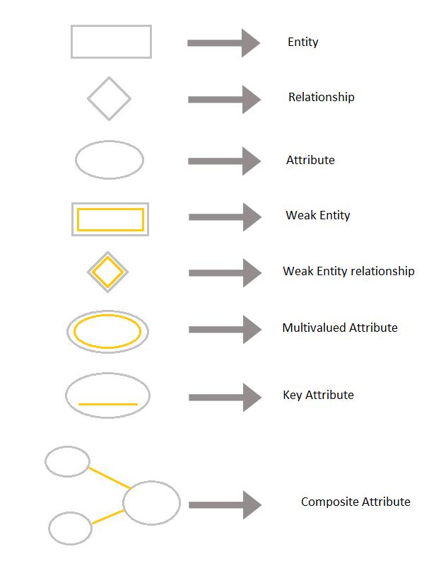 symbols of er diagram